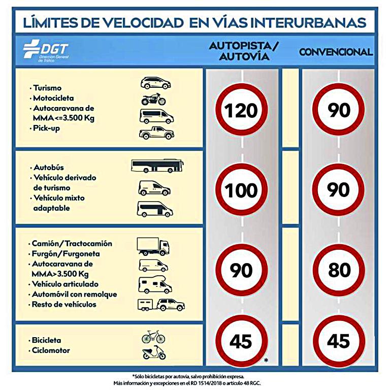 Limitacion a 90 kmh en carretera 2019 (1)